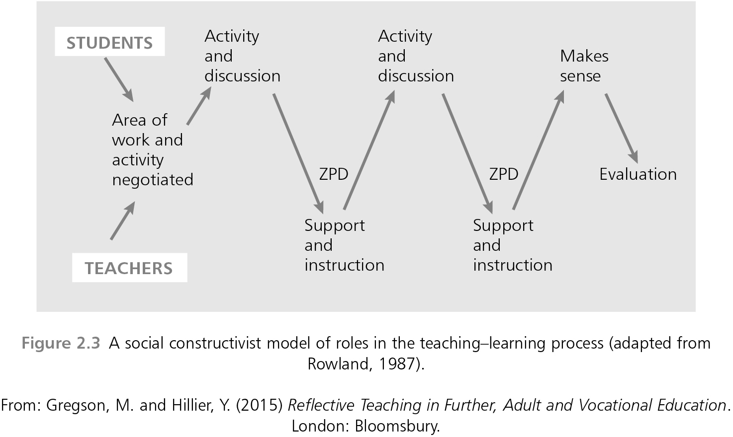 an overview of the role of experience in the learning process Learning to learn the role of the learner is and because they have mastered the learning process role of experience in learning context-inability to.