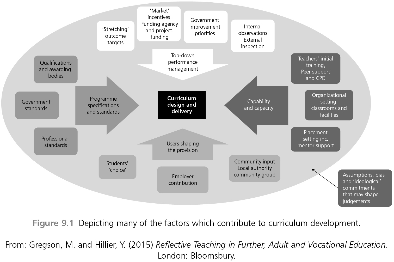 curriculum development in adult education