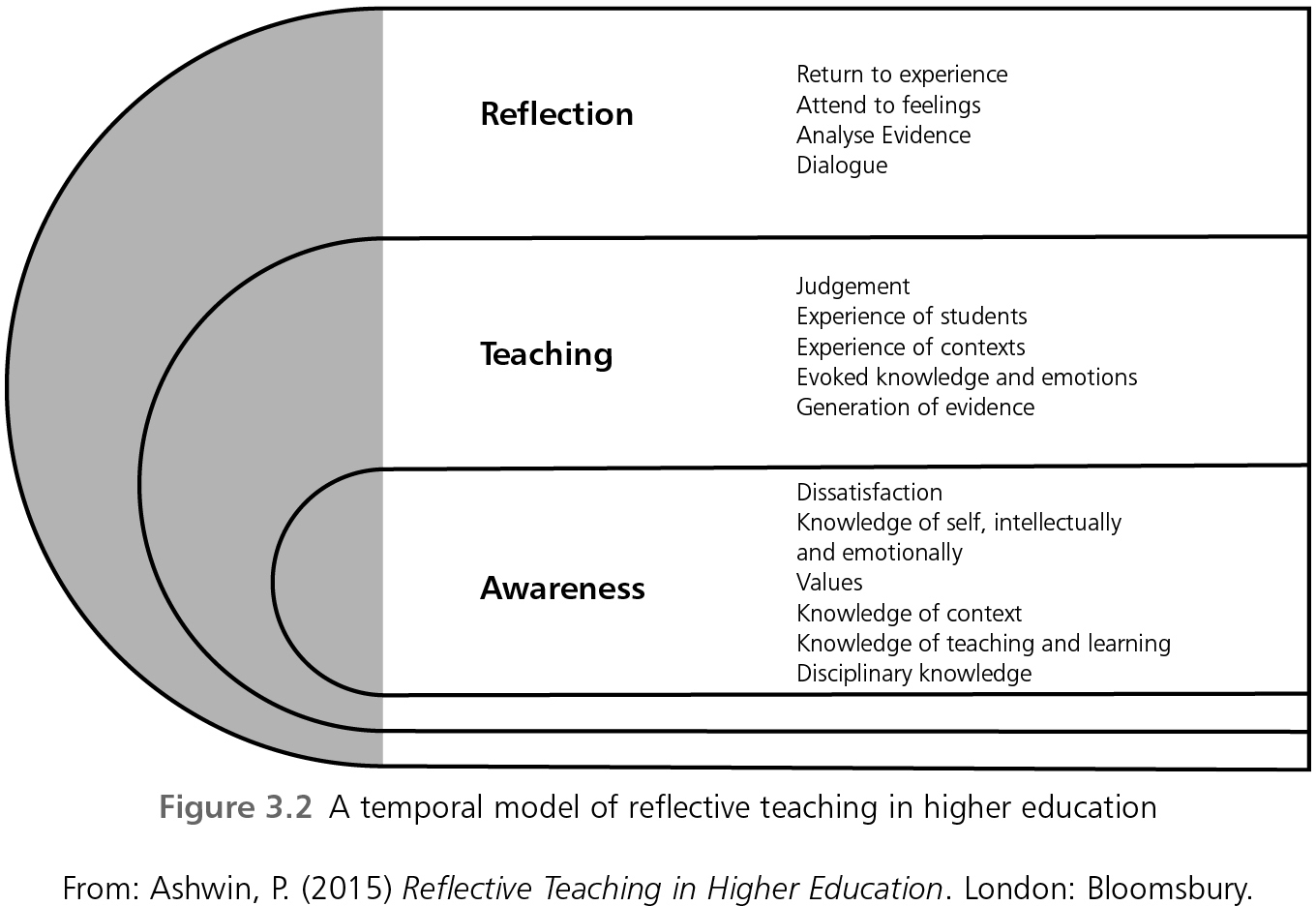 reflection in higher education learning In his paper, moon (2001) draws a picture of the conception of reflection in higher education as a tool to a better learning the main points are also summarised in another article written.