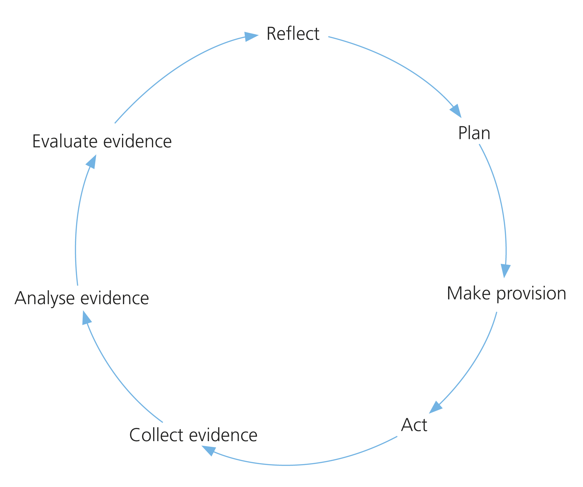 3 reflection reflective teaching figure 35 the process of reflective teaching pooptronica